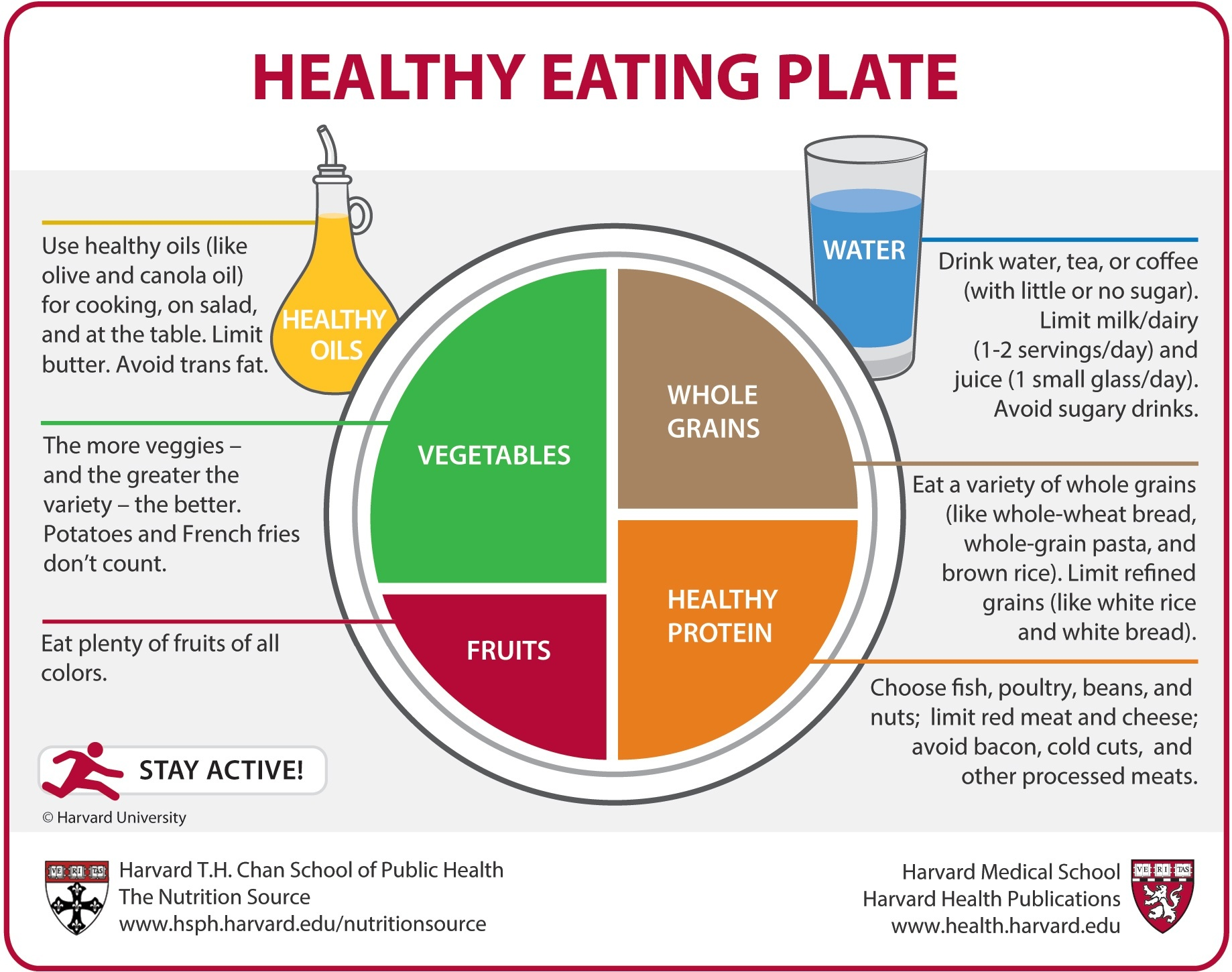 Image of a healthy eating plate, divided into vegetables, whole grains, fruits, and healthy protein.