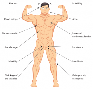 Consequences of steroid use including hair loss, acne, etc.